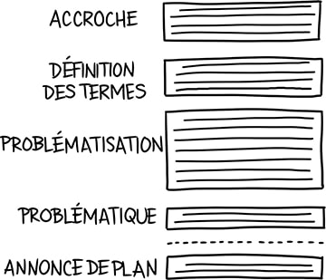Structure de l'introduction de la dissertation
